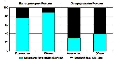 Продажа Балаково банковская карта